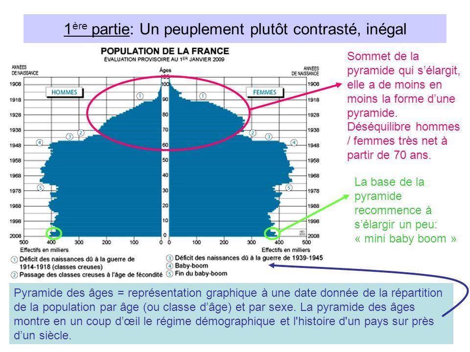 1 ère partie: Un peuplement plutôt contrasté, inégal Pyramide des âges = représentation graphique à une date donnée de la répartition de la population par âge (ou classe dâge) et par sexe.