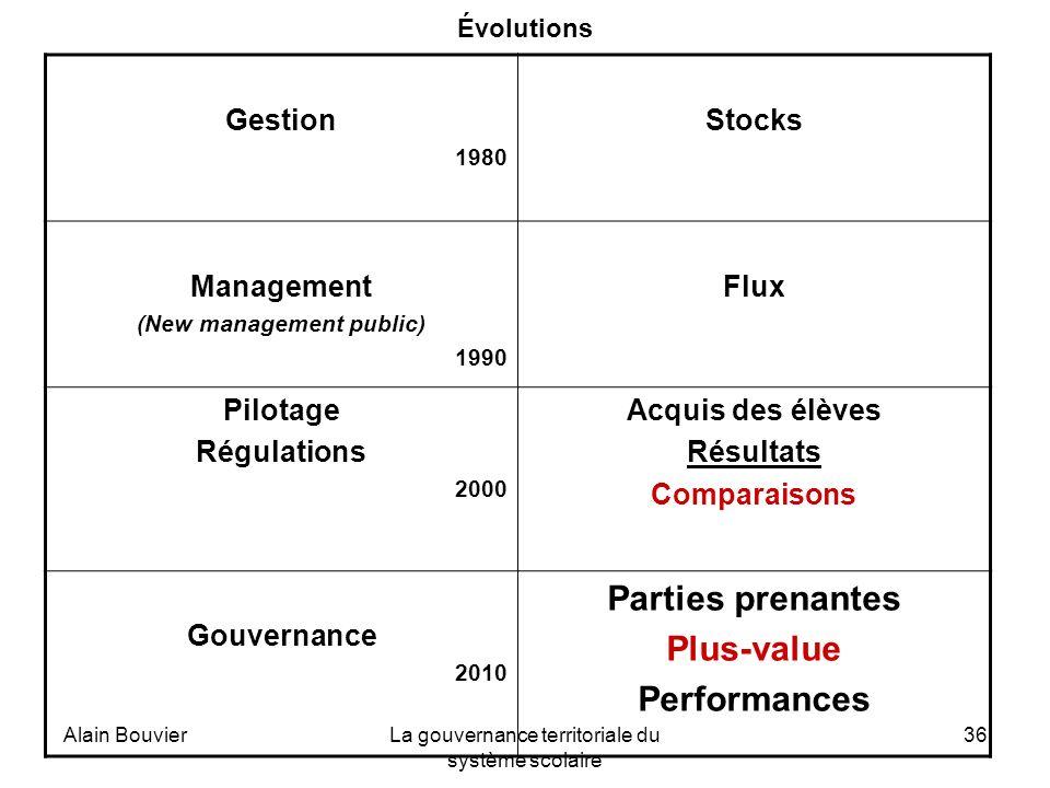 Alain BouvierLa gouvernance territoriale du système scolaire 36 Évolutions Gestion 1980 Stocks Management (New management public) 1990 Flux Pilotage R