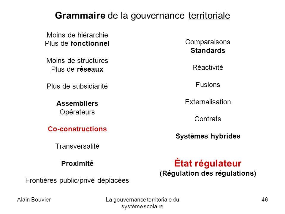 Alain BouvierLa gouvernance territoriale du système scolaire 46 Grammaire de la gouvernance territoriale Moins de hiérarchie Plus de fonctionnel Moins