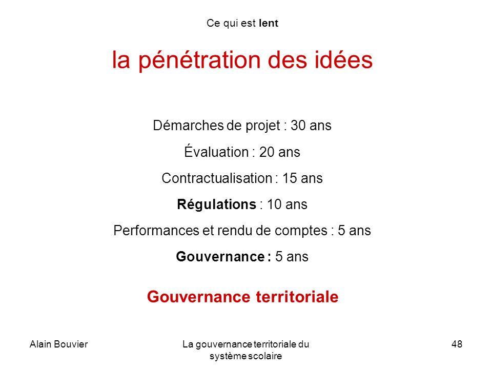 Alain BouvierLa gouvernance territoriale du système scolaire 48 Ce qui est lent la pénétration des idées Démarches de projet : 30 ans Évaluation : 20