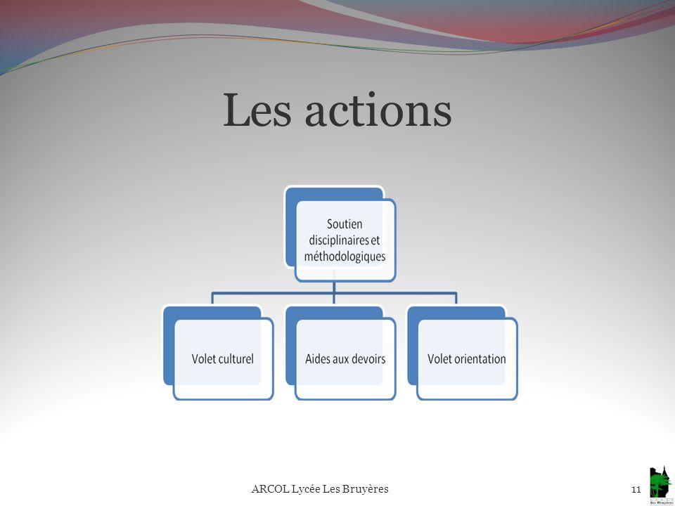Les actions 11ARCOL Lycée Les Bruyères