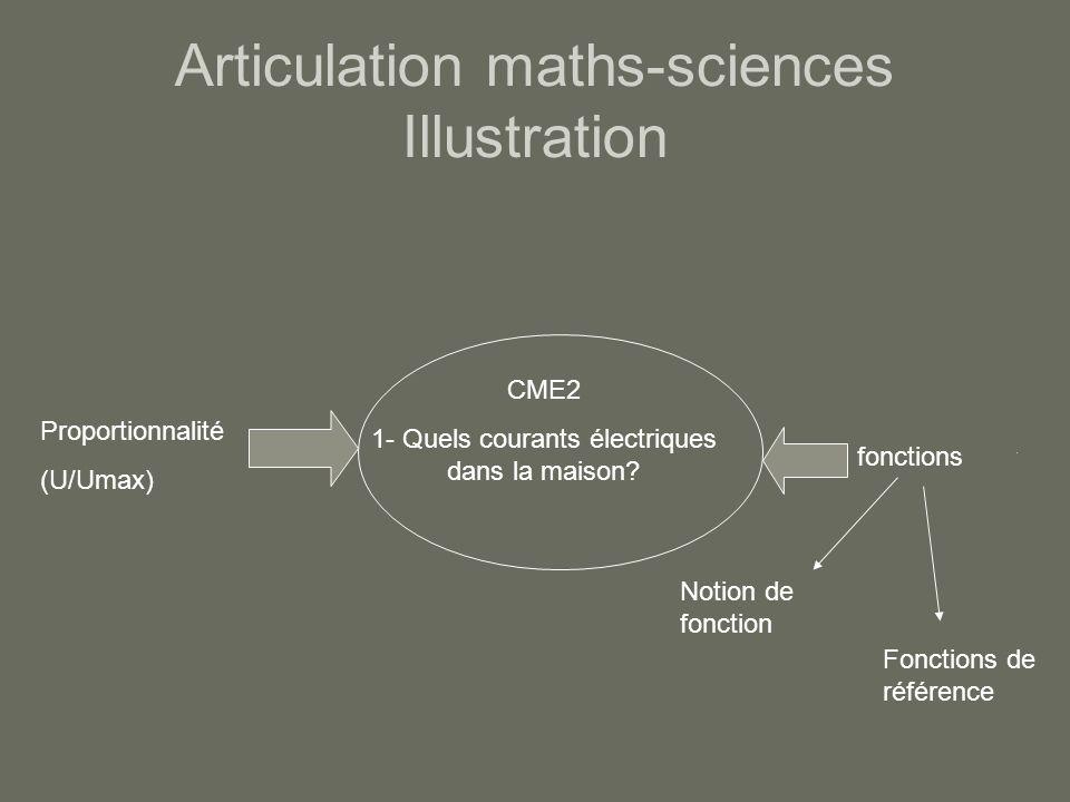 Articulation maths-sciences Illustration CME2 1- Quels courants électriques dans la maison? Proportionnalité (U/Umax) fonctions Notion de fonction Fon
