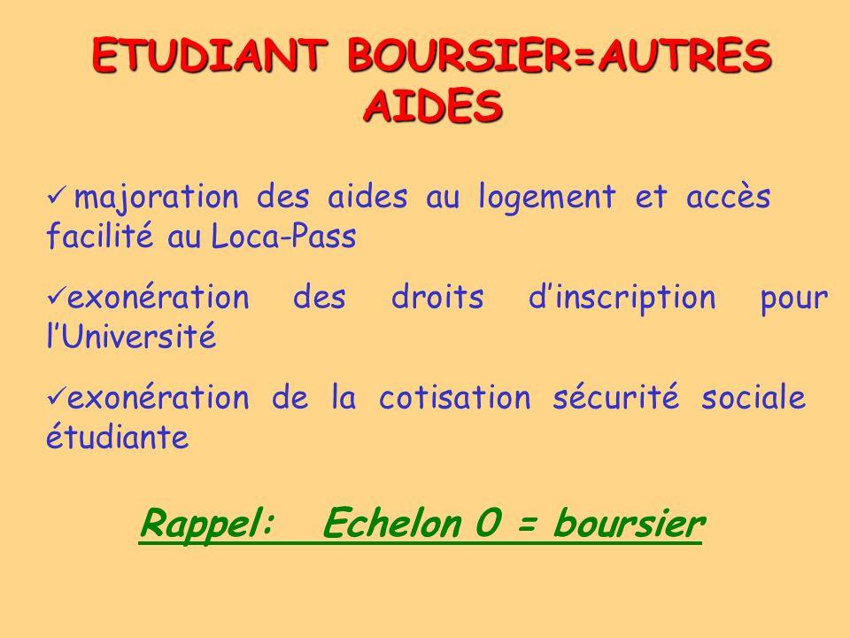 ETUDIANT BOURSIER=AUTRES AIDES exonération des droits dinscription pour lUniversité majoration des aides au logement et accès facilité au Loca-Pass ex