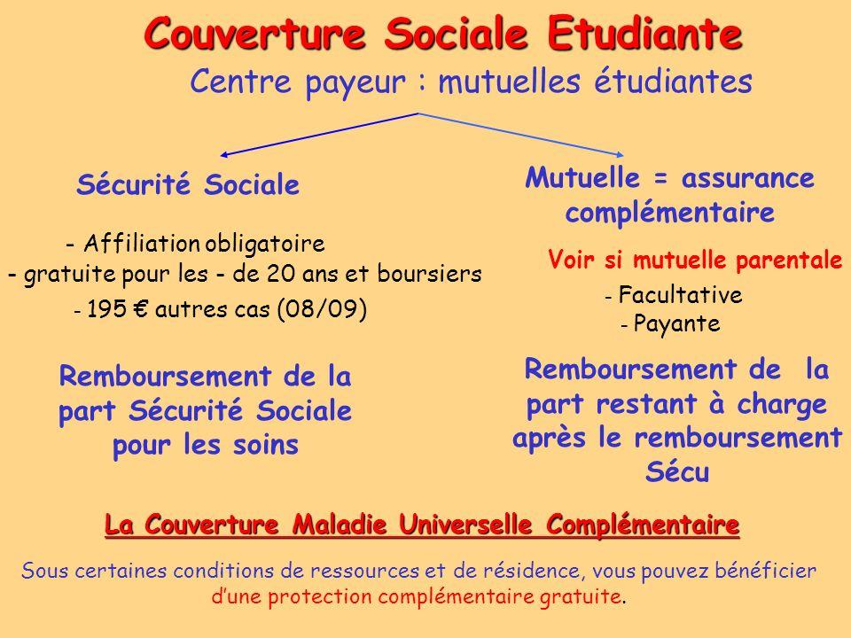 Couverture Sociale Etudiante - Affiliation obligatoire Sécurité Sociale - gratuite pour les - de 20 ans et boursiers Remboursement de la part Sécurité