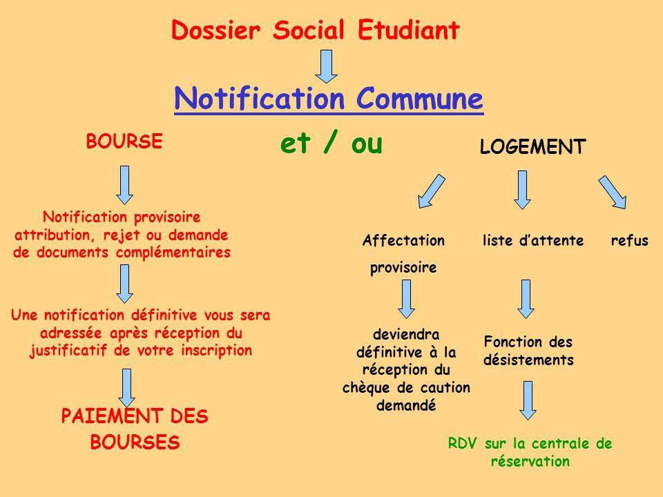 Dossier Social Etudiant Notification Commune BOURSE et / ou LOGEMENT Notification provisoire attribution, rejet ou demande de documents complémentaire