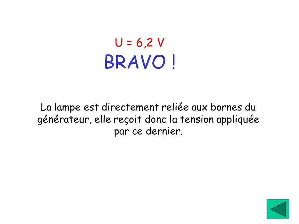 U = 6,2 V BRAVO ! La lampe est directement reliée aux bornes du générateur, elle reçoit donc la tension appliquée par ce dernier.