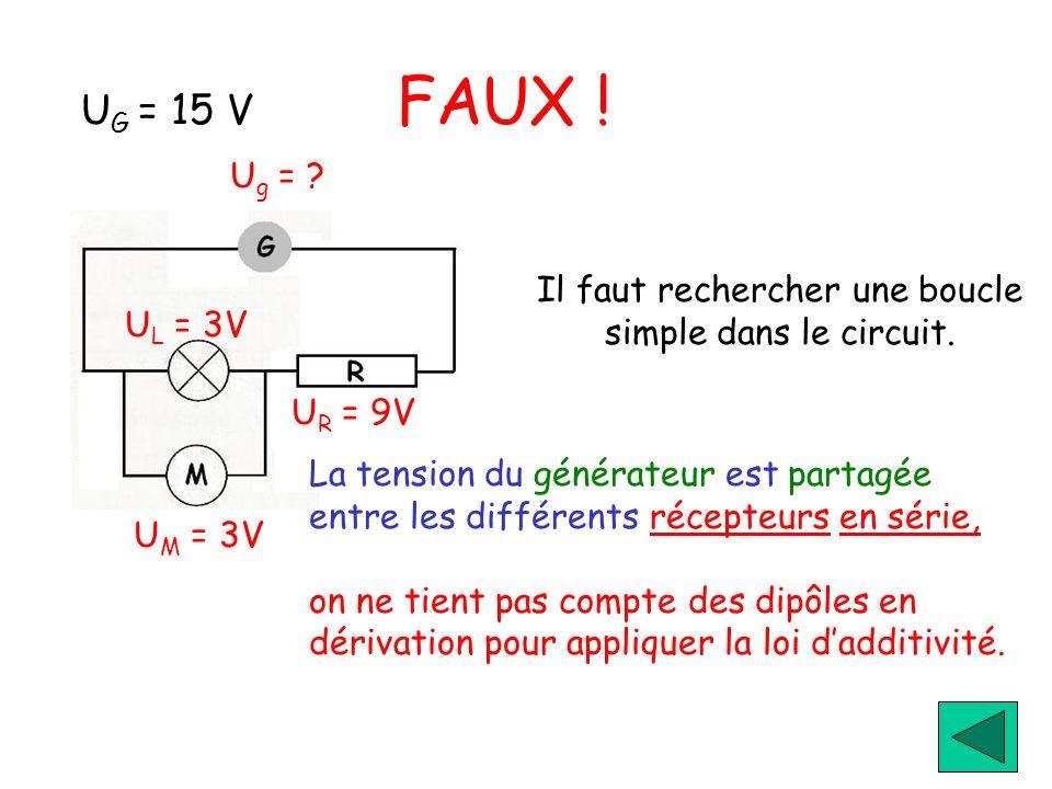 U G = 15 V FAUX ! Il faut rechercher une boucle simple dans le circuit. U g = ? U M = 3V U R = 9V U L = 3V La tension du générateur est partagée entre