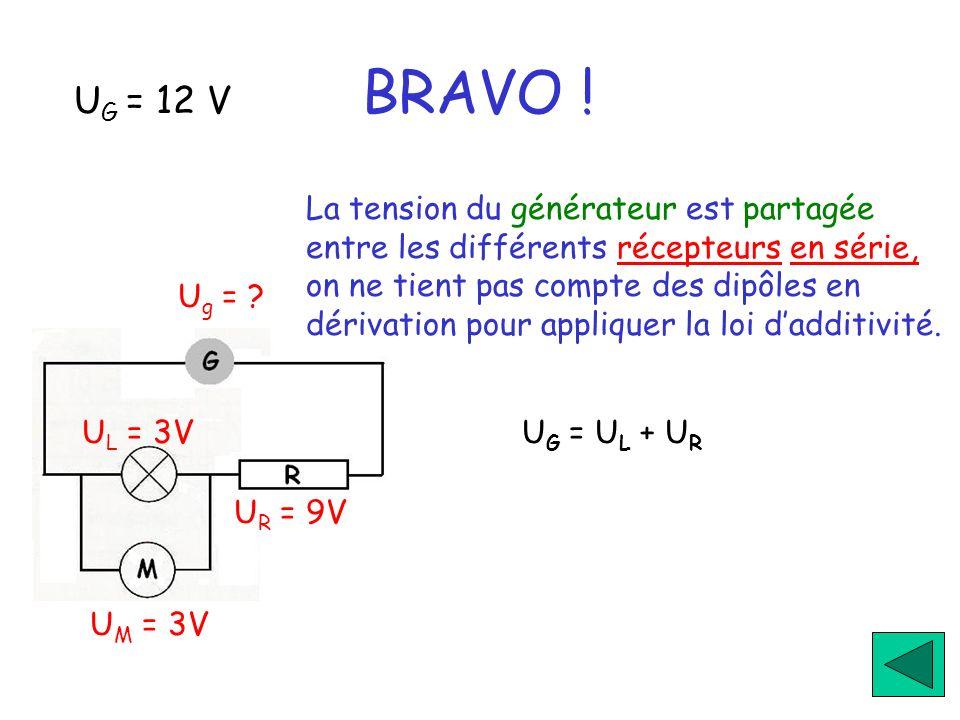 U G = 12 V BRAVO ! U g = ? U M = 3V U R = 9V U L = 3V La tension du générateur est partagée entre les différents récepteurs en série, on ne tient pas