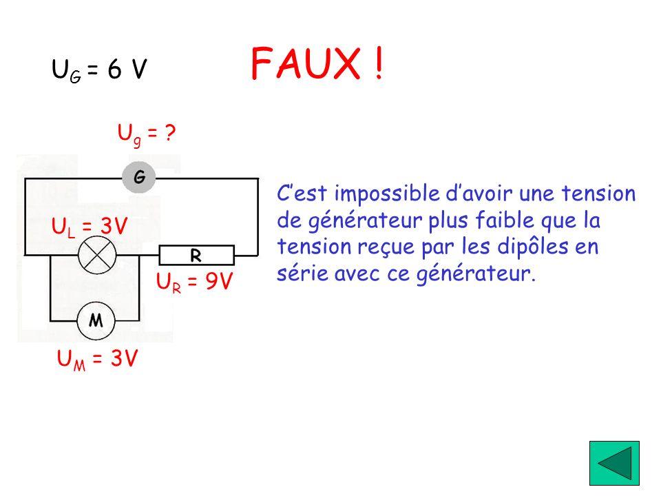 U G = 6 V FAUX ! U g = ? U M = 3V U R = 9V U L = 3V Cest impossible davoir une tension de générateur plus faible que la tension reçue par les dipôles