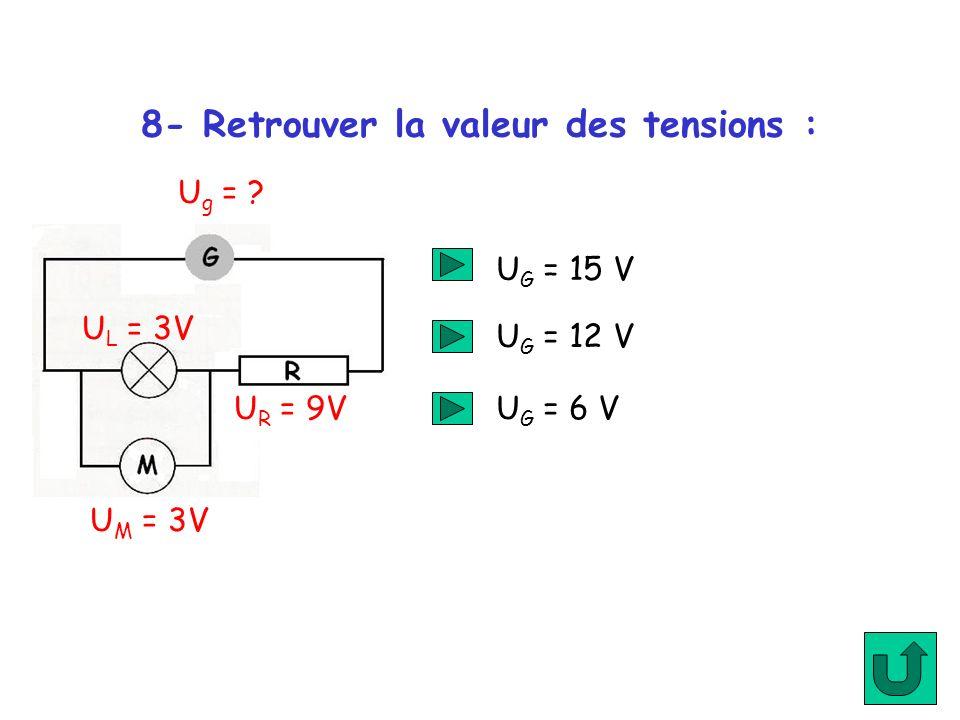 8- Retrouver la valeur des tensions : U G = 15 V U G = 12 V U G = 6 V U g = ? U M = 3V U R = 9V U L = 3V