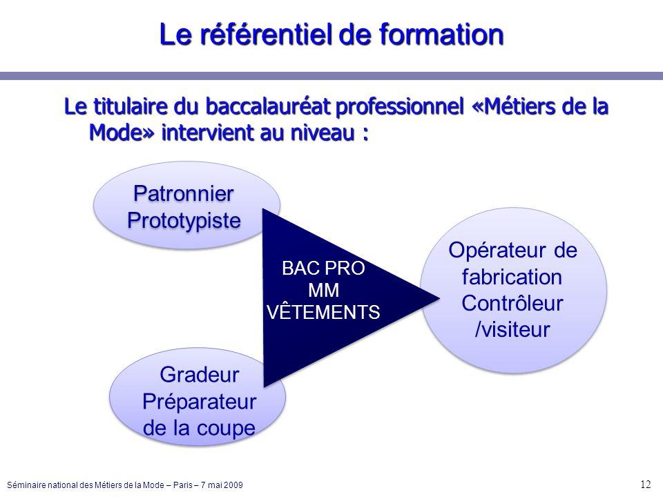 Le titulaire du baccalauréat professionnel «Métiers de la Mode» intervient au niveau : Patronnier Prototypiste Patronnier Prototypiste Gradeur Prépara