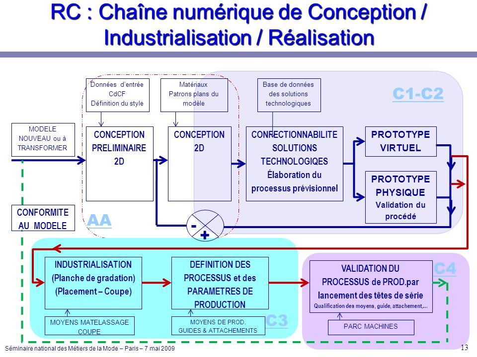 C1-C2 AA C4 C3 RC : Chaîne numérique de Conception / Industrialisation / Réalisation Données dentrée CdCF Définition du style CONCEPTION PRELIMINAIRE