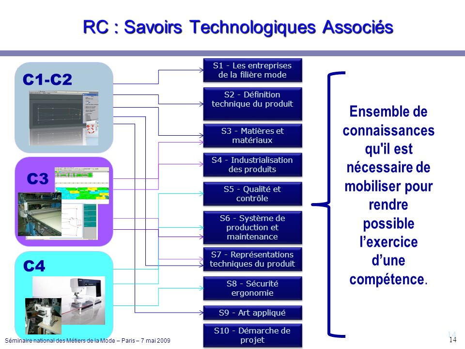 14 RC : Savoirs Technologiques Associés S1 - Les entreprises de la filière mode S2 - Définition technique du produit S3 - Matières et matériaux S4 - I