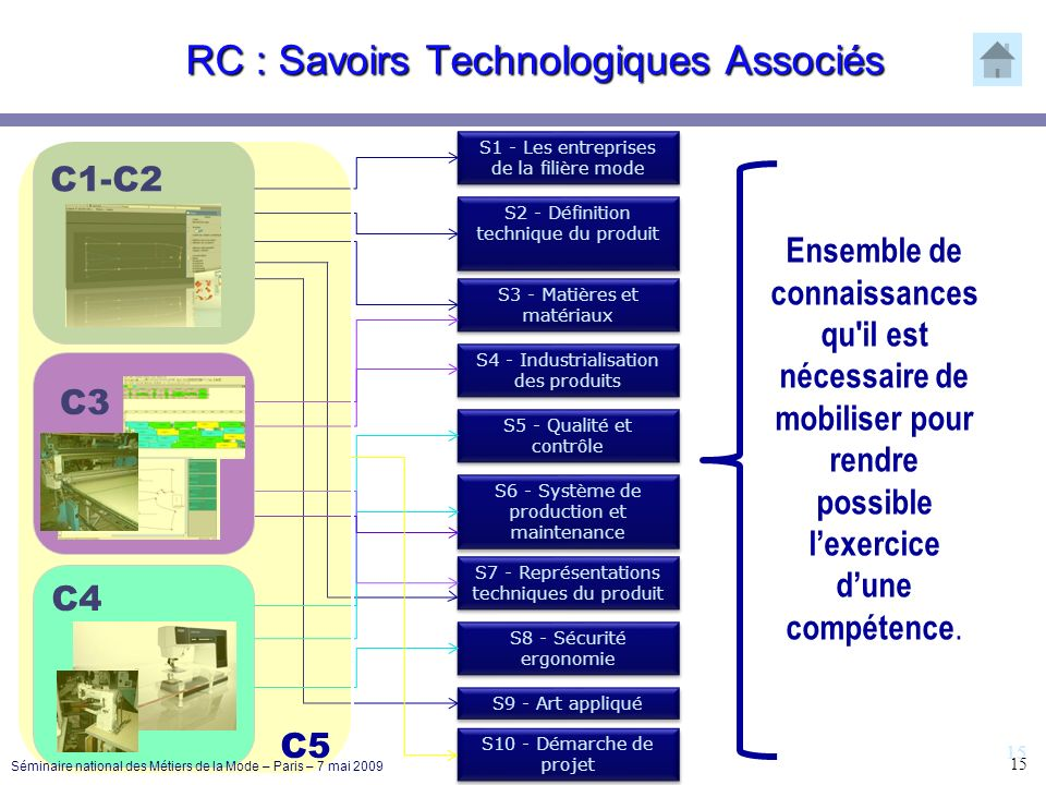 15 RC : Savoirs Technologiques Associés S1 - Les entreprises de la filière mode S2 - Définition technique du produit S3 - Matières et matériaux S4 - I