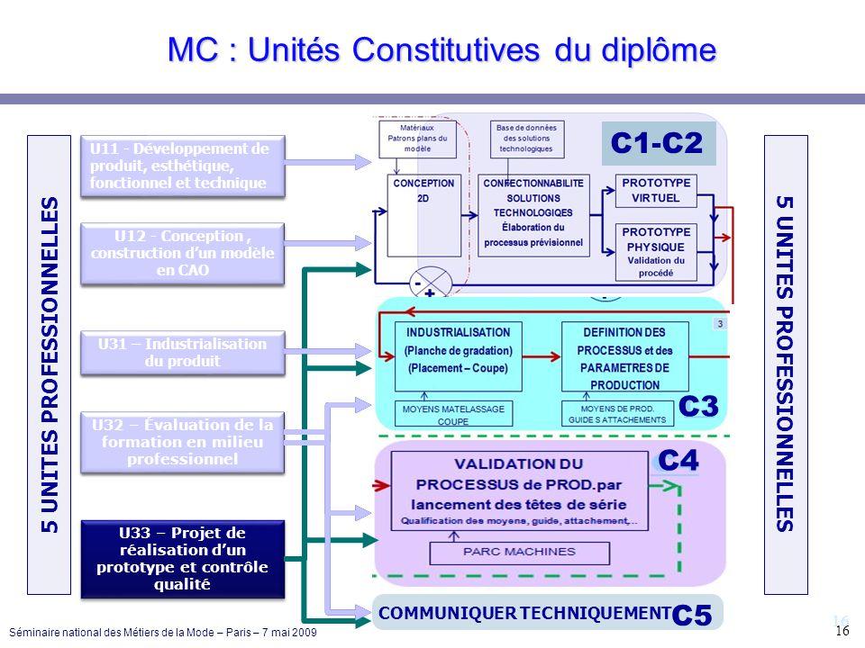 16 MC : Unités Constitutives du diplôme U11 - Développement de produit, esthétique, fonctionnel et technique U12 - Conception, construction dun modèle