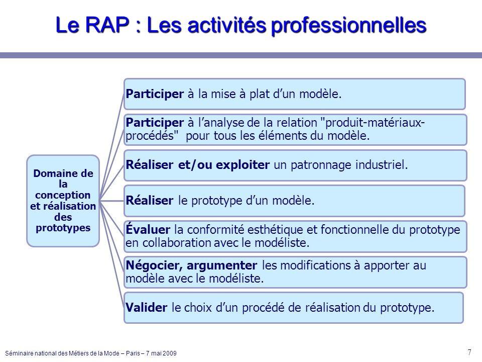 Le RAP : Les activités professionnelles 8 Séminaire national des Métiers de la Mode – Paris – 7 mai 2009 Études des processus Participer à la gradation dun modèle de référence en CAO.Sassurer de la conformité des matériaux.