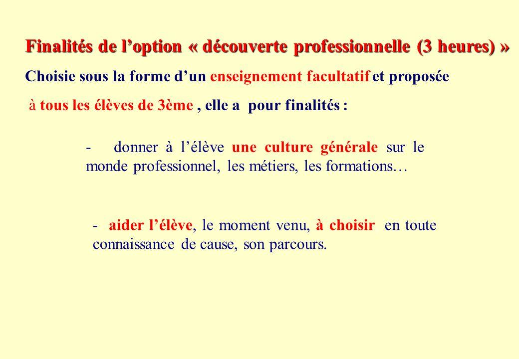 La classe de 3ème en collège Enseignements obligatoires Français4h30 Mathématiques4h Histoire-Géographie3h30 Langue vivante 13h EPS3h Physique Chimie2