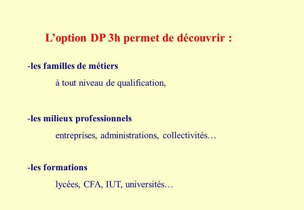 Loption DP 3h permet de découvrir : -les familles de métiers à tout niveau de qualification, -les milieux professionnels entreprises, administrations, collectivités… -les formations lycées, CFA, IUT, universités…