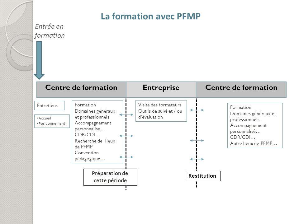 La formation avec PFMP Entretiens EntrepriseCentre de formation Formation Domaines généraux et professionnels Accompagnement personnalisé… CDR/CDI… Re