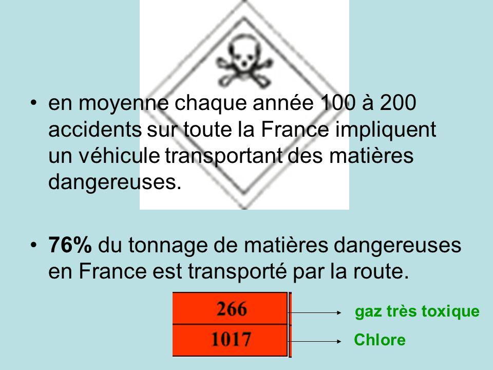 en moyenne chaque année 100 à 200 accidents sur toute la France impliquent un véhicule transportant des matières dangereuses. 76% du tonnage de matièr