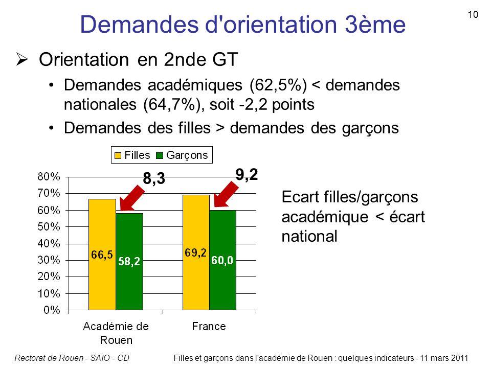 Rectorat de Rouen - SAIO - CDFilles et garçons dans l'académie de Rouen : quelques indicateurs - 11 mars 2011 10 Demandes d'orientation 3ème Orientati