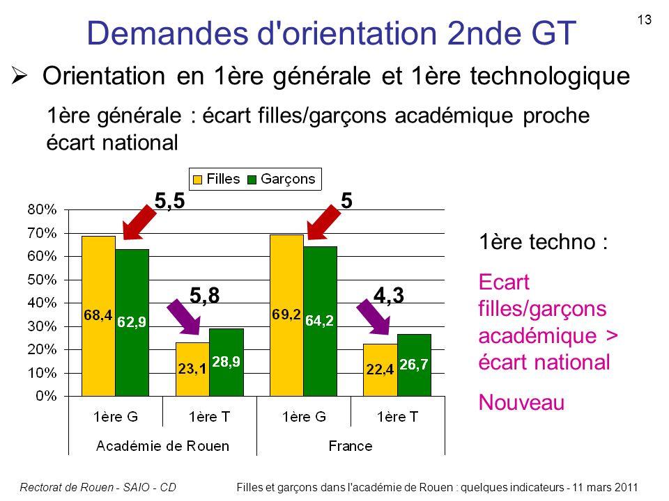 Rectorat de Rouen - SAIO - CDFilles et garçons dans l'académie de Rouen : quelques indicateurs - 11 mars 2011 13 Demandes d'orientation 2nde GT Orient