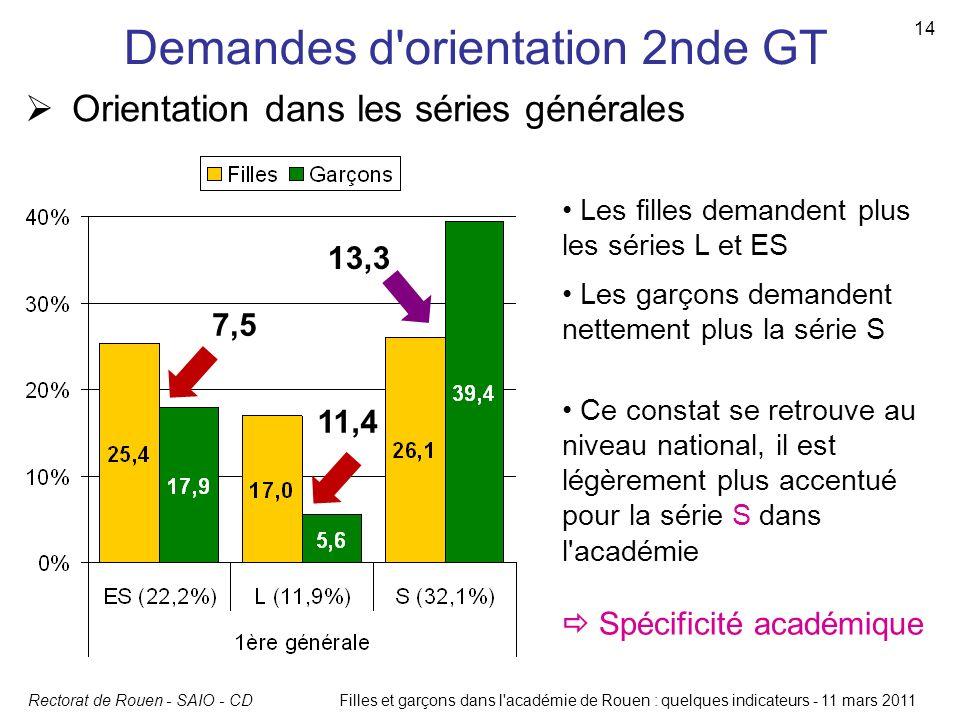Rectorat de Rouen - SAIO - CDFilles et garçons dans l'académie de Rouen : quelques indicateurs - 11 mars 2011 14 Demandes d'orientation 2nde GT Orient