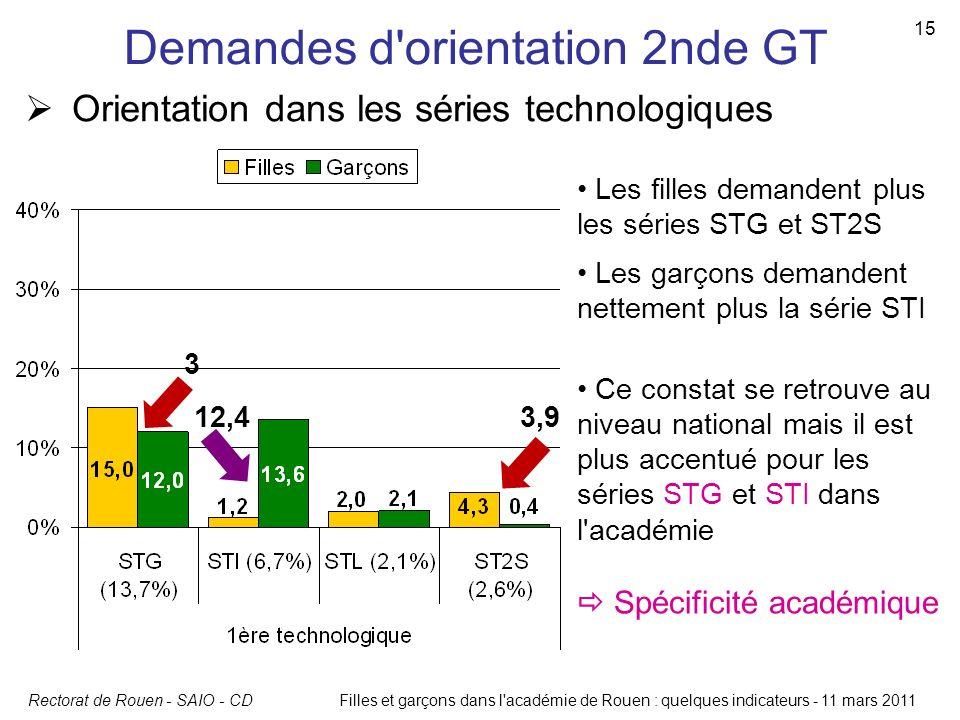 Rectorat de Rouen - SAIO - CDFilles et garçons dans l'académie de Rouen : quelques indicateurs - 11 mars 2011 15 Demandes d'orientation 2nde GT Orient