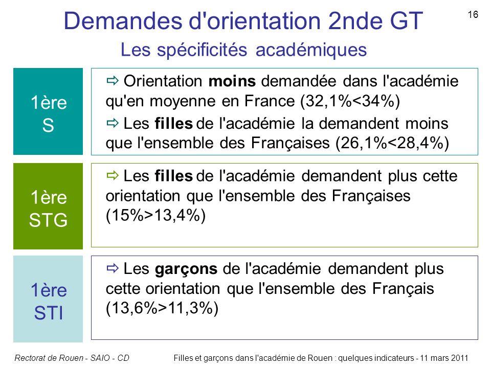 Rectorat de Rouen - SAIO - CDFilles et garçons dans l'académie de Rouen : quelques indicateurs - 11 mars 2011 16 1ère S Orientation moins demandée dan