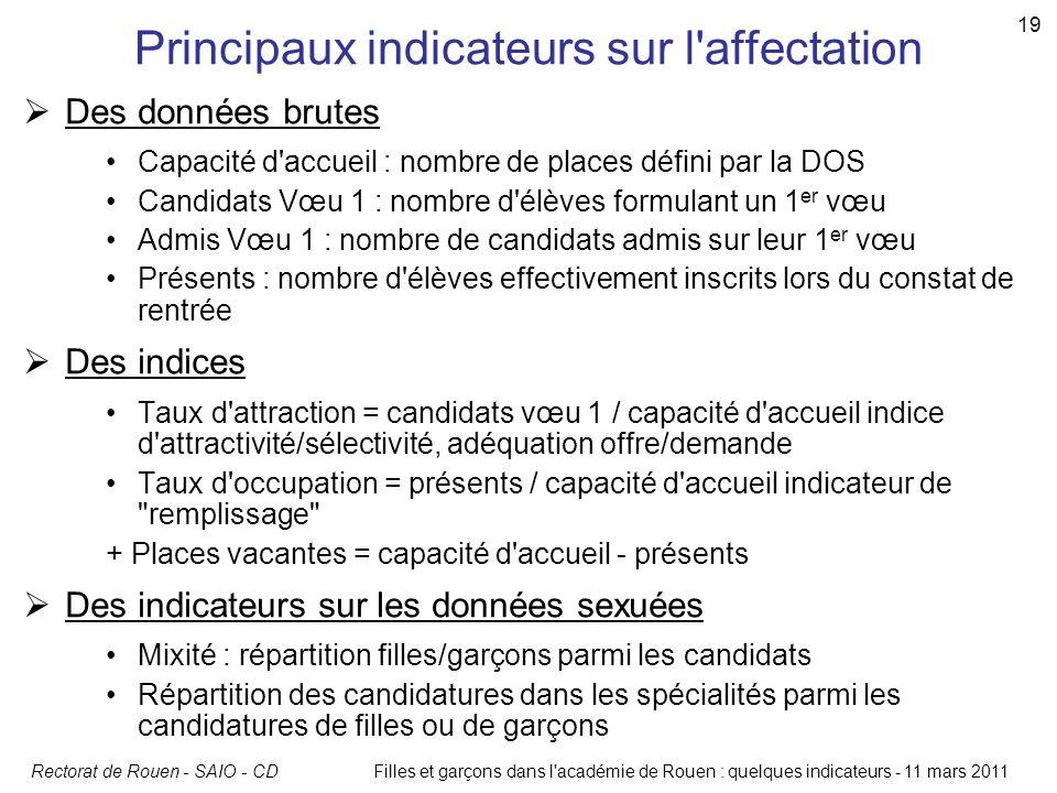 Rectorat de Rouen - SAIO - CDFilles et garçons dans l'académie de Rouen : quelques indicateurs - 11 mars 2011 19 Principaux indicateurs sur l'affectat