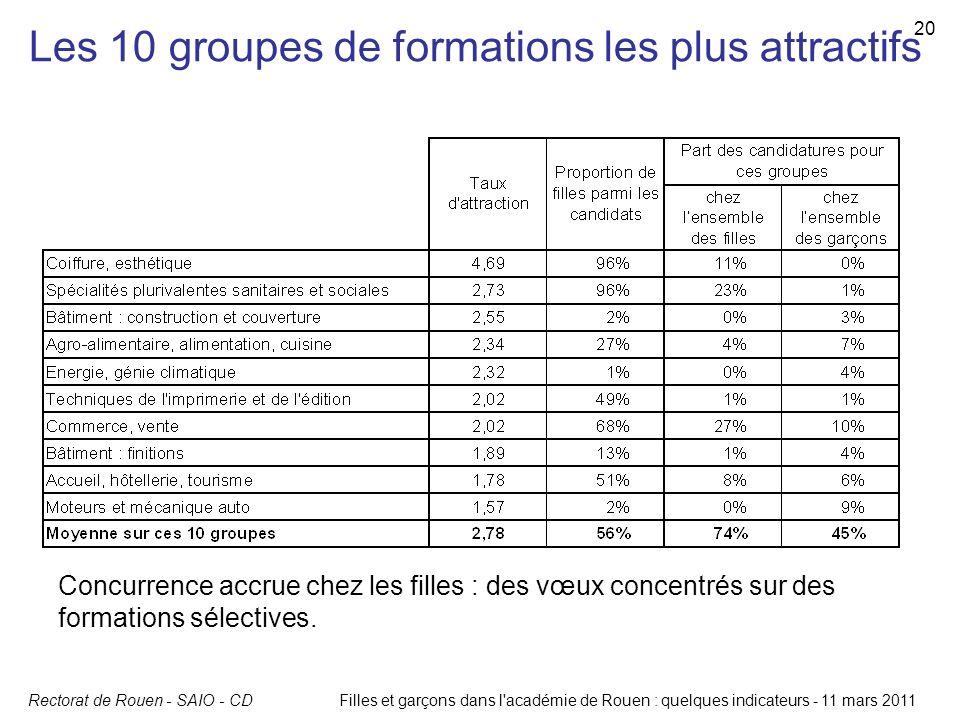 Rectorat de Rouen - SAIO - CDFilles et garçons dans l'académie de Rouen : quelques indicateurs - 11 mars 2011 20 Les 10 groupes de formations les plus