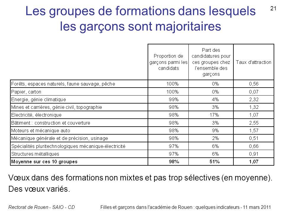 Rectorat de Rouen - SAIO - CDFilles et garçons dans l'académie de Rouen : quelques indicateurs - 11 mars 2011 21 Les groupes de formations dans lesque
