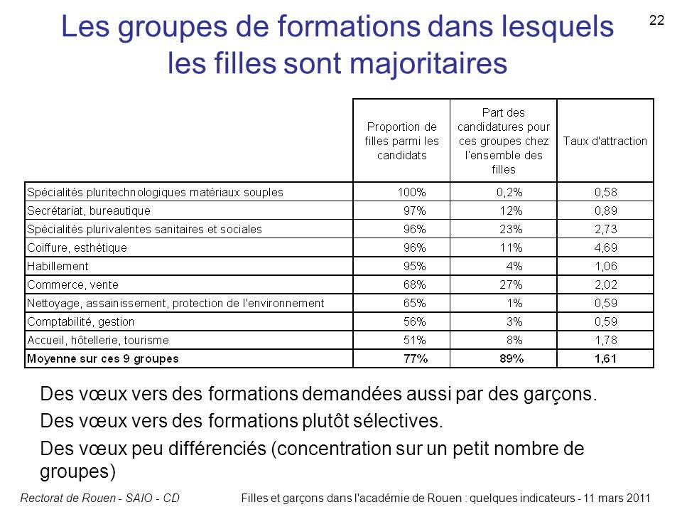 Rectorat de Rouen - SAIO - CDFilles et garçons dans l'académie de Rouen : quelques indicateurs - 11 mars 2011 22 Les groupes de formations dans lesque