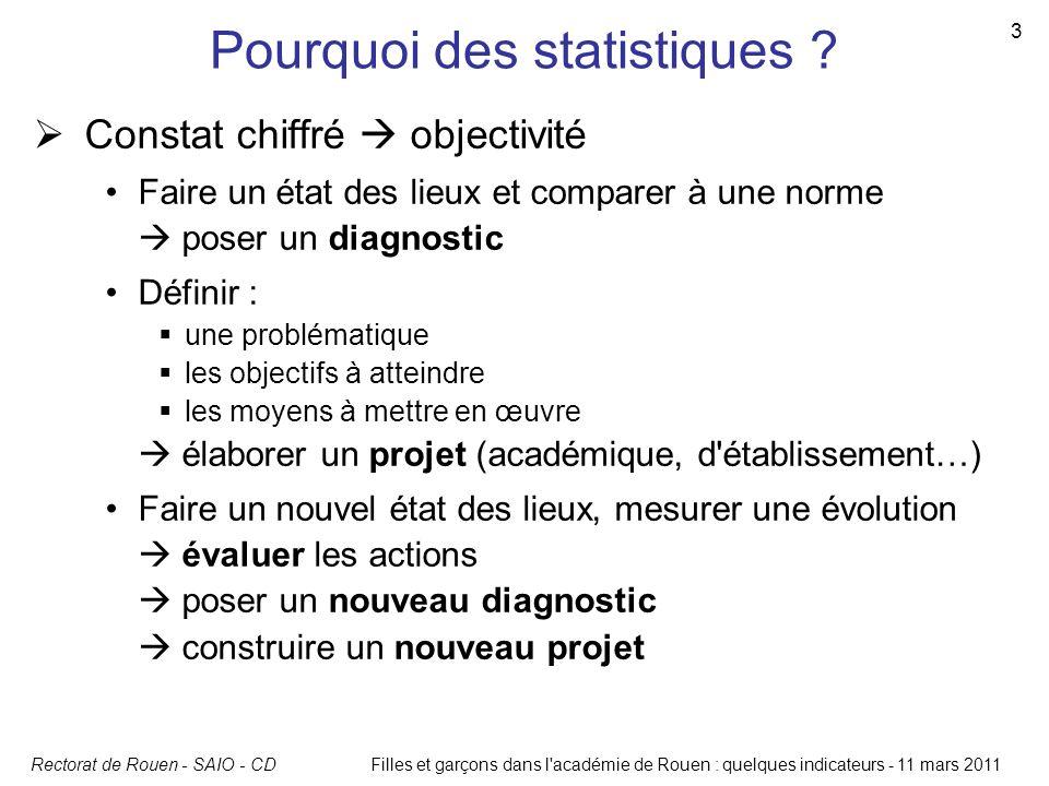 Rectorat de Rouen - SAIO - CDFilles et garçons dans l'académie de Rouen : quelques indicateurs - 11 mars 2011 3 Pourquoi des statistiques ? Constat ch