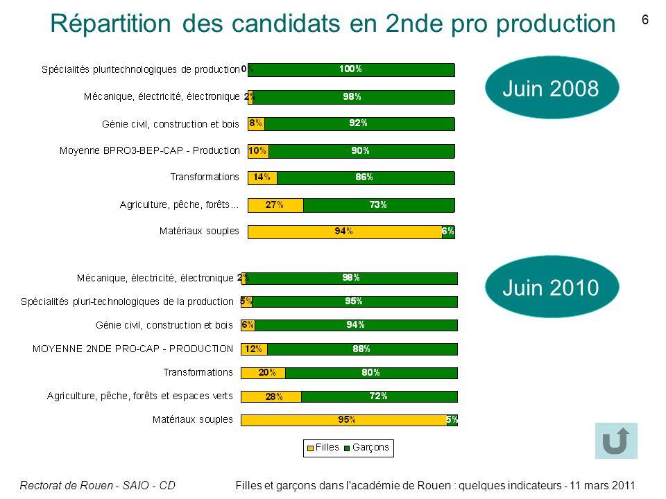 Rectorat de Rouen - SAIO - CDFilles et garçons dans l'académie de Rouen : quelques indicateurs - 11 mars 2011 6 Répartition des candidats en 2nde pro