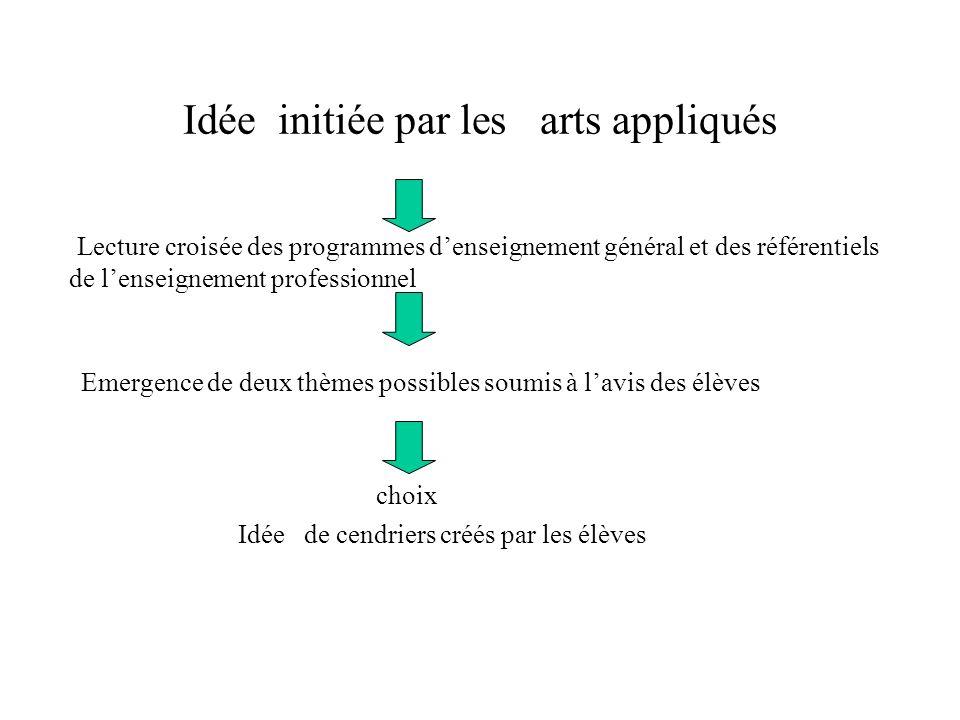1 - Arts appliqués Etude des formes Etude des matériaux Choix après étude: le carton (recyclable)