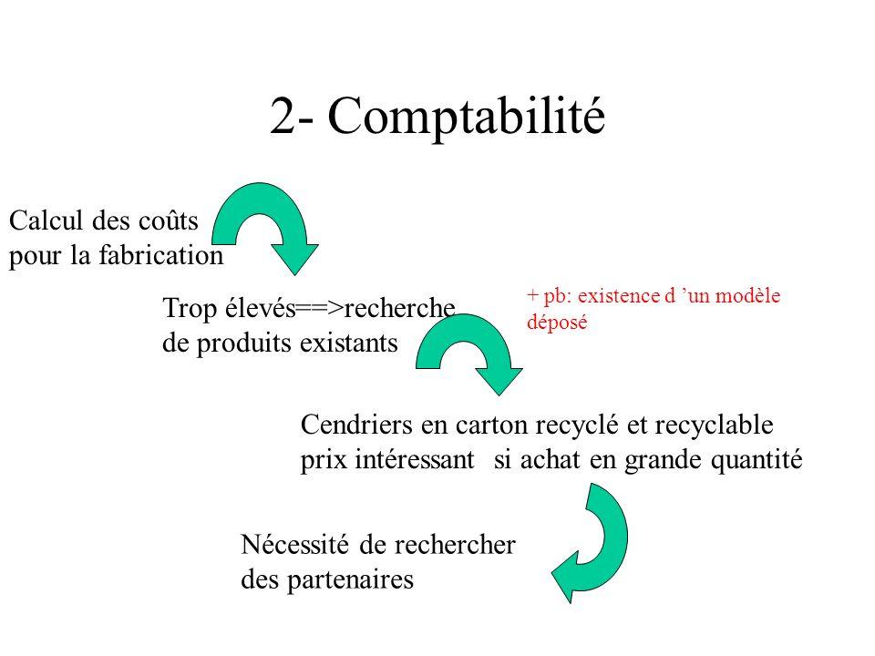 2- Comptabilité Calcul des coûts pour la fabrication Trop élevés==>recherche de produits existants Cendriers en carton recyclé et recyclable prix intéressant si achat en grande quantité Nécessité de rechercher des partenaires + pb: existence d un modèle déposé