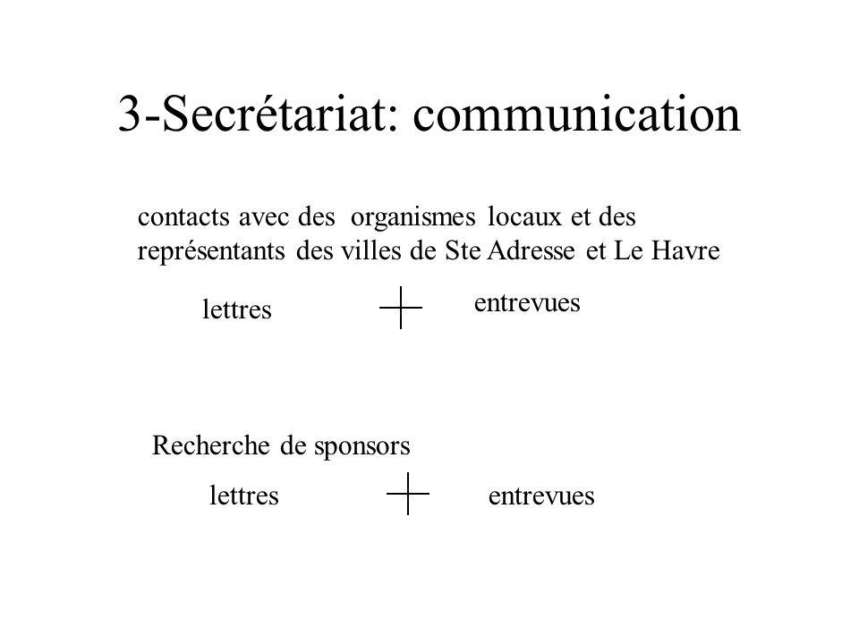 3-Secrétariat: communication lettres contacts avec des organismes locaux et des représentants des villes de Ste Adresse et Le Havre entrevues Recherche de sponsors lettresentrevues