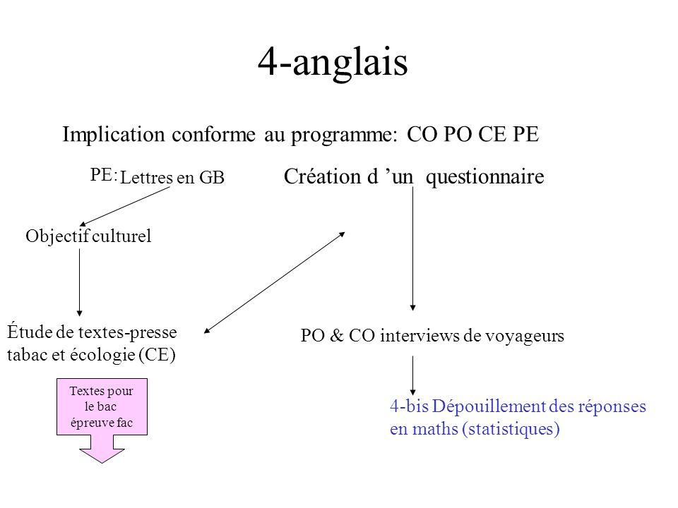 5-Français Travail sur l argumentation Démarches en vue d un financement Inscription sur les cendriers