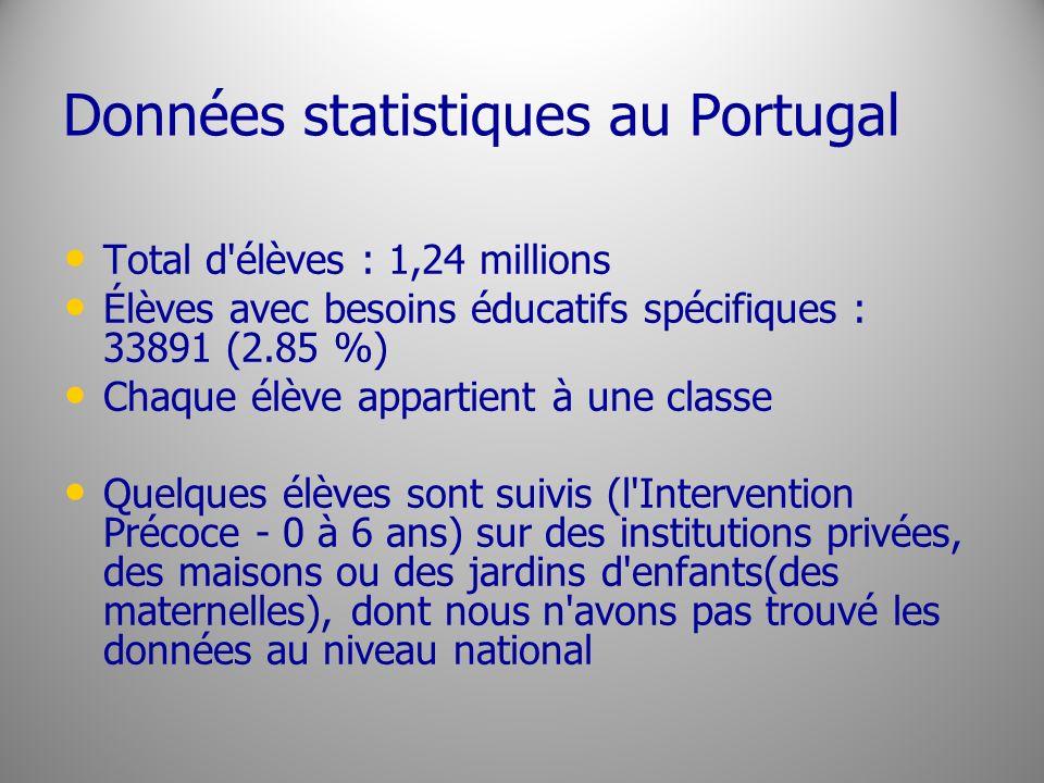 Données statistiques au Portugal Total d'élèves : 1,24 millions Élèves avec besoins éducatifs spécifiques : 33891 (2.85 %) Chaque élève appartient à u