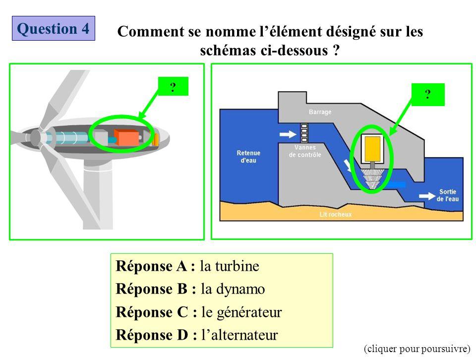 Comment se nomme lélément désigné sur les schémas ci-dessous ? Question 4 Réponse A : la turbine Réponse B : la dynamo Réponse C : le générateur Répon