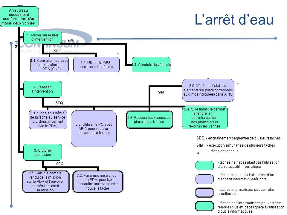 SEQ SIM SEQ * * SIM * - tâche optionnelle Larrêt deau SEQ - enchaînement séquentiel de plusieurs tâches SIM - exécution simultanée de plusieurs tâches
