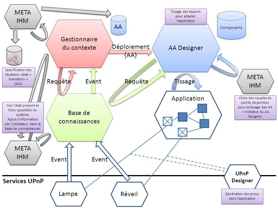 Base de connaissances AA Designer Application AA Composants Réveil Services UPnP Requête Event Gestionnaire du contexte Déploiement {AA} Tissage Lampe