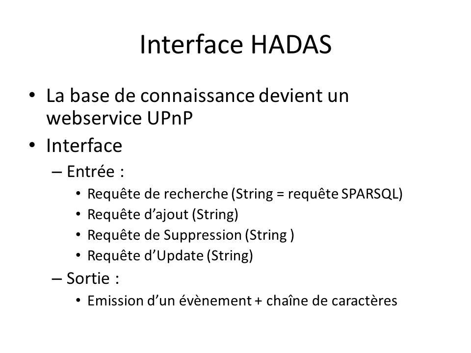 Interface HADAS La base de connaissance devient un webservice UPnP Interface – Entrée : Requête de recherche (String = requête SPARSQL) Requête dajout