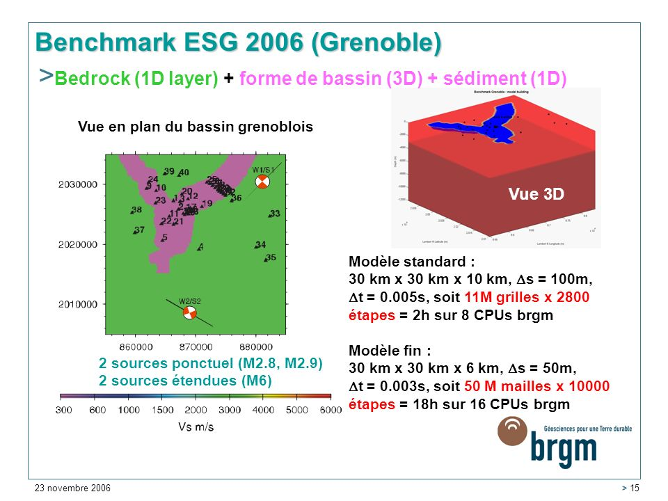 23 novembre 2006 > 15 Benchmark ESG 2006 (Grenoble) Vue 3D Vue en plan du bassin grenoblois 2 sources ponctuel (M2.8, M2.9) 2 sources étendues (M6) Modèle standard : 30 km x 30 km x 10 km, s = 100m, t = 0.005s, soit 11M grilles x 2800 étapes = 2h sur 8 CPUs brgm Modèle fin : 30 km x 30 km x 6 km, s = 50m, t = 0.003s, soit 50 M mailles x 10000 étapes = 18h sur 16 CPUs brgm > Bedrock (1D layer) + forme de bassin (3D) + sédiment (1D)