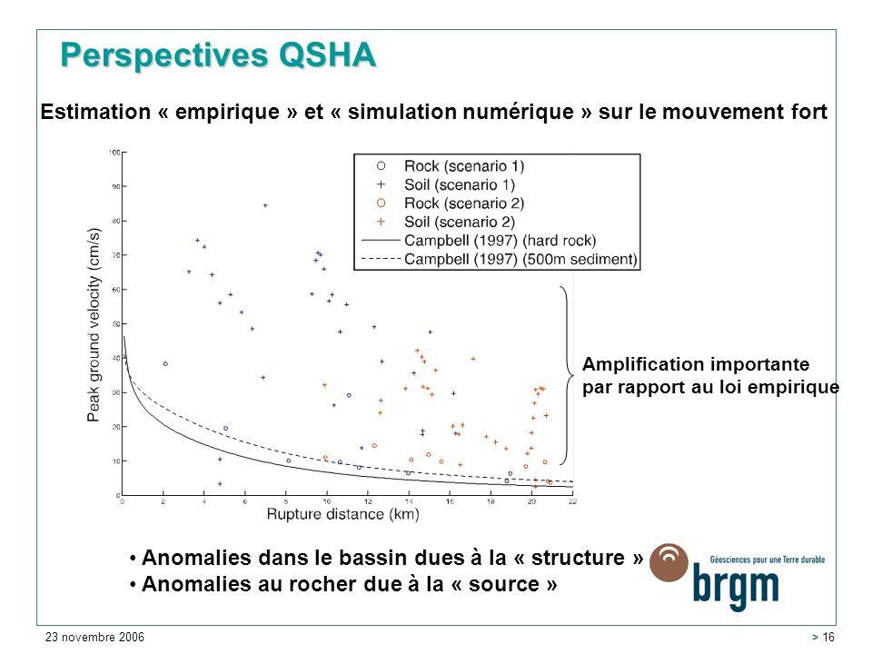 23 novembre 2006 > 16 Estimation « empirique » et « simulation numérique » sur le mouvement fort Anomalies dans le bassin dues à la « structure » Anomalies au rocher due à la « source » Amplification importante par rapport au loi empirique Perspectives QSHA
