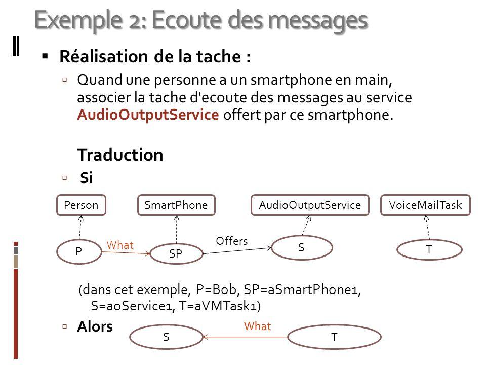 Exemple 2: Ecoute des messages Réalisation de la tache : Quand une personne a un smartphone en main, associer la tache d'ecoute des messages au servic