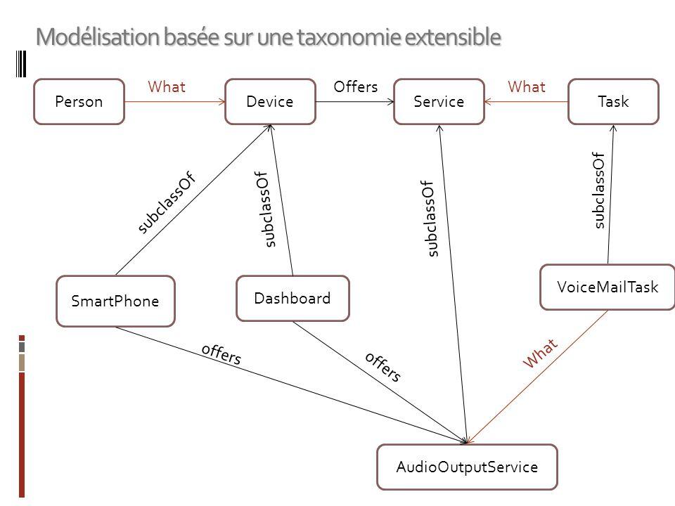 PersonDeviceServiceTask OffersWhat SmartPhone AudioOutputService VoiceMailTask Dashboard What offers subclassOf Modélisation basée sur une taxonomie e