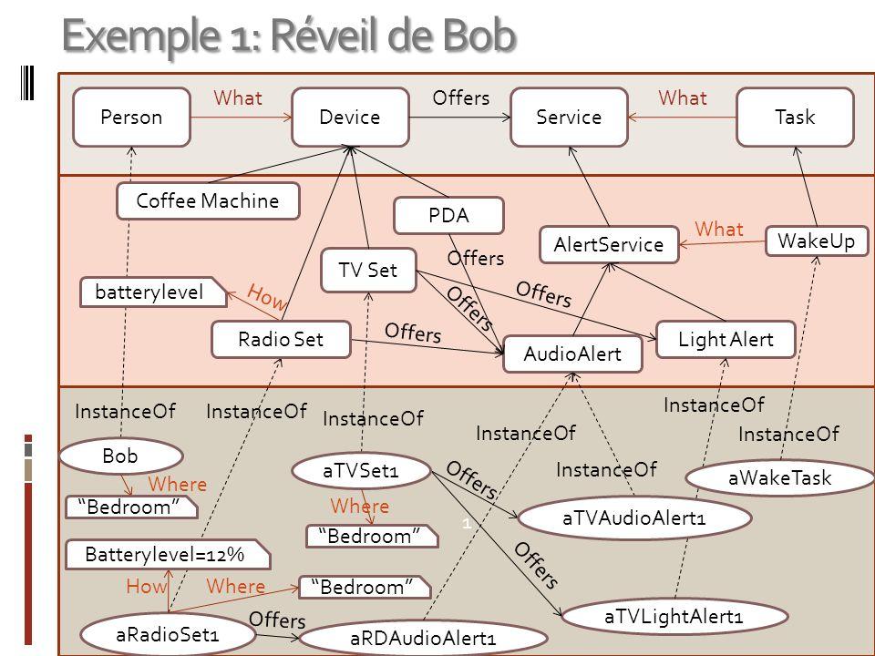 1 Exemple 1: Réveil de Bob PersonDeviceServiceTask OffersWhat WakeUp PDA InstanceOf TV Set AlertService AudioAlert Light Alert What InstanceOf Offers