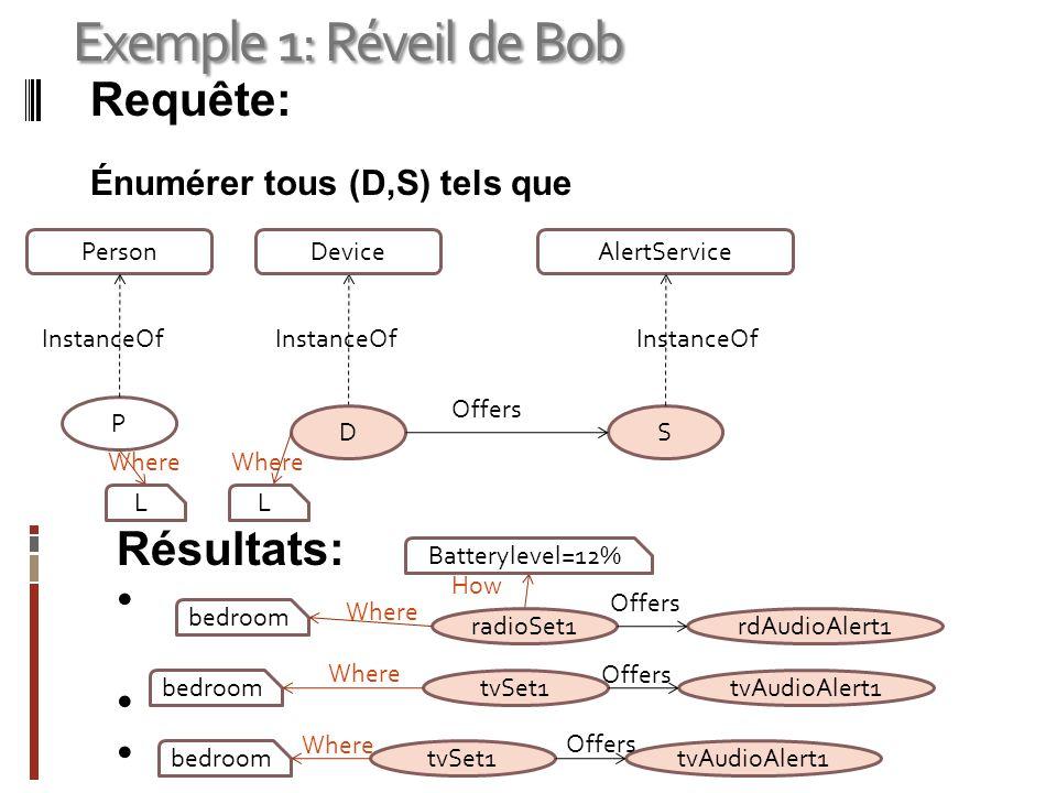 Exemple 1: Réveil de Bob Requête: Énumérer tous (D,S) tels que AlertService S InstanceOf Device D InstanceOf Offers Résultats: tvSet1tvAudioAlert1tvSe